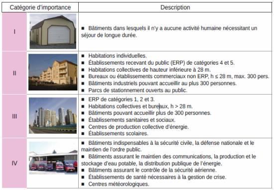 categorie d'importance sismique dans l'eurocode 8