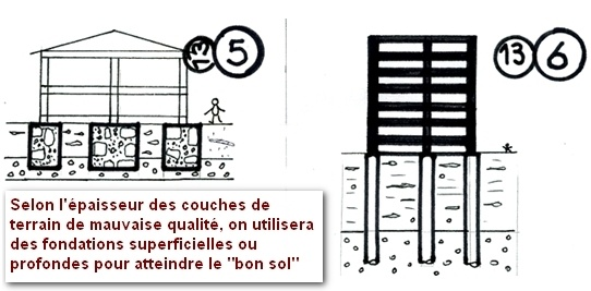 le guide des fondations de maisons individuelles anco bureau de contr le b timent agr par l. Black Bedroom Furniture Sets. Home Design Ideas