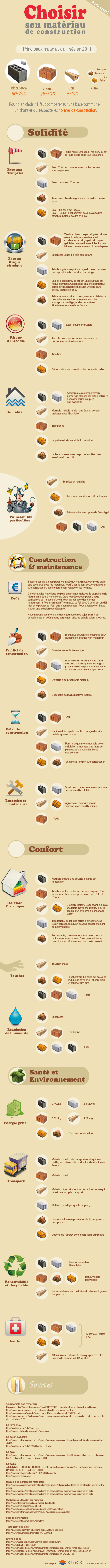 comparatif visuel materiau de construction
