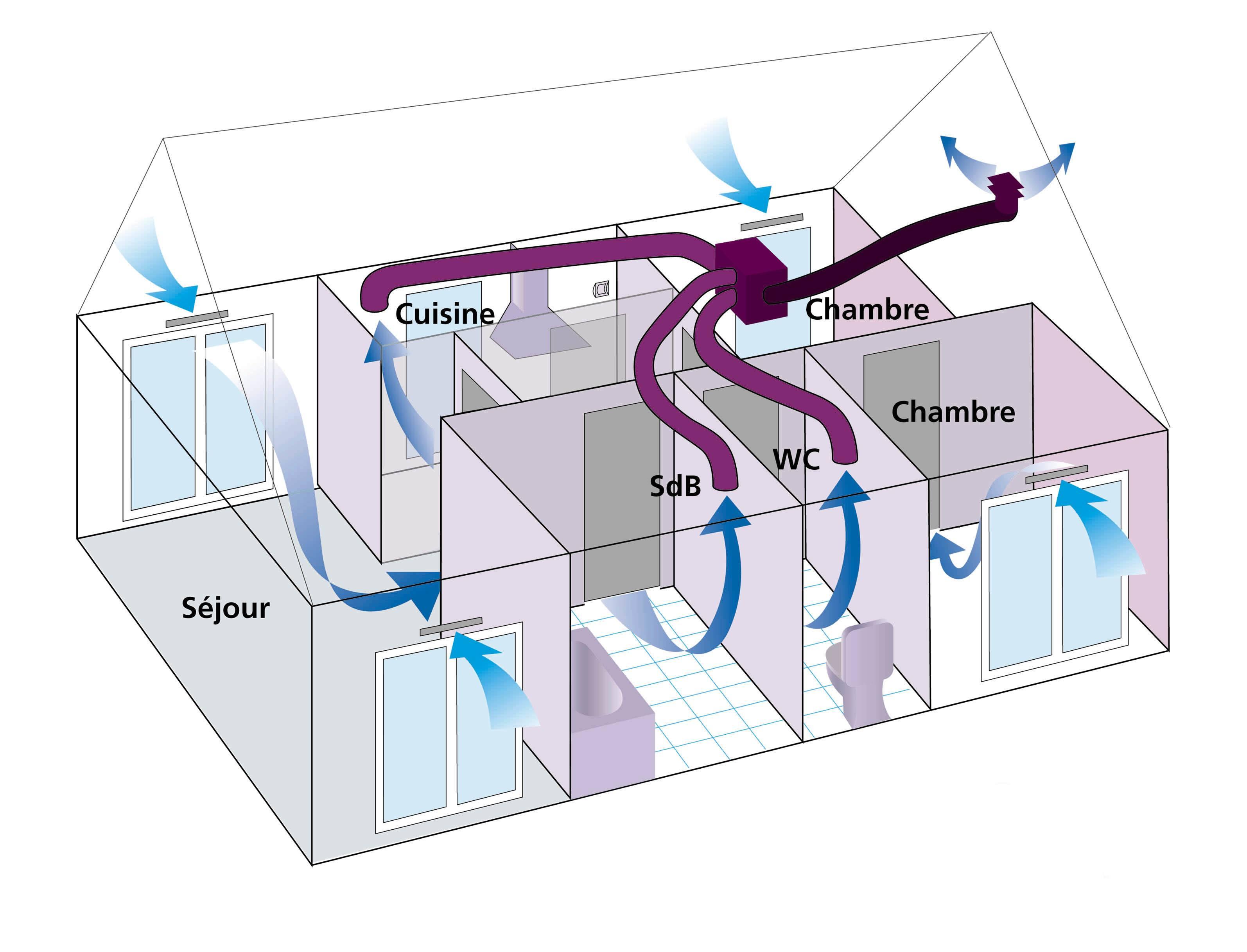 VMC Tout Comprendre En Questions - Installer une vmc salle de bain